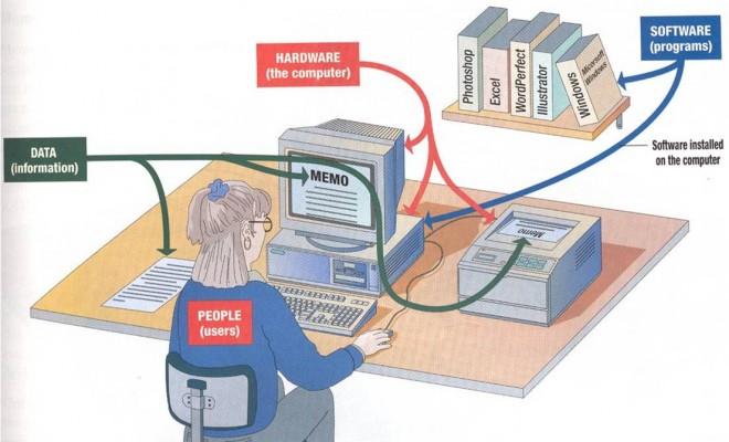 Definisi Lengkap Cara Kerja Sistem Komputer Menurut Pakar ...