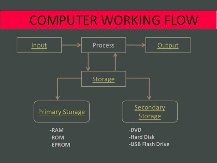 Computer Working Flow