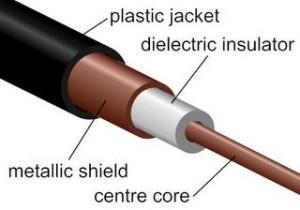 kabel coaxcial