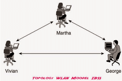Independent Basic Service Set (IBBS)