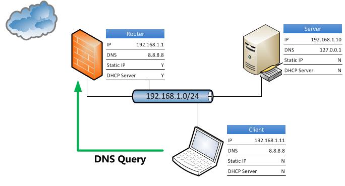 Penjelasan dan Pengertian Tentang DNS Server Secara Lengkap