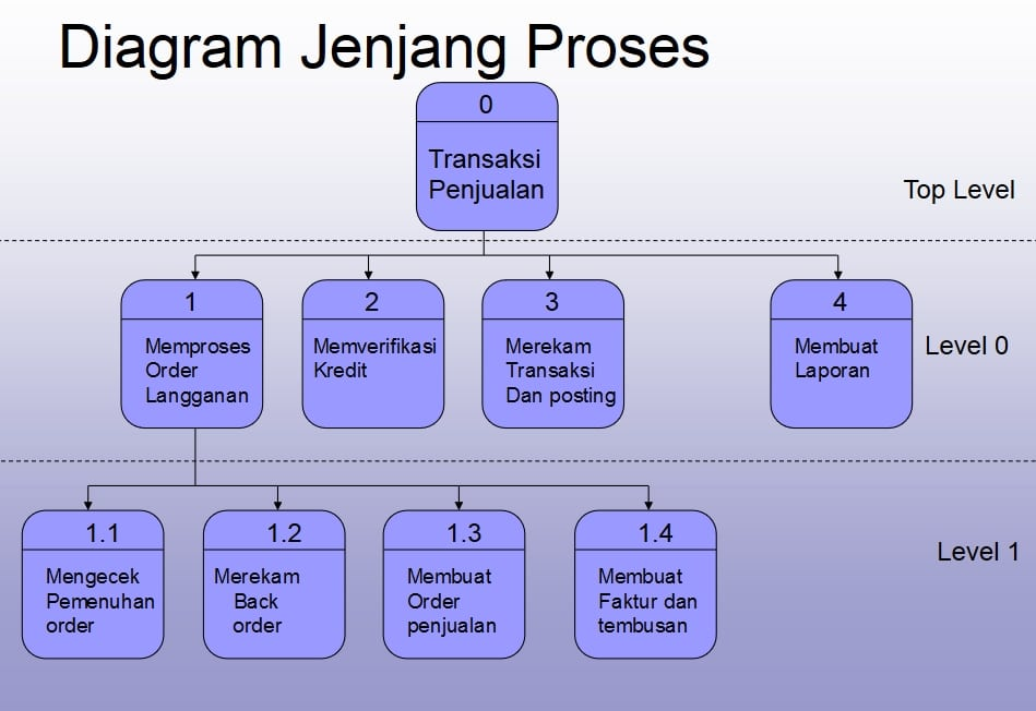 Pengertian dan contoh data flow diagram dfd atau diagram alir data diagram jenjang ccuart Images