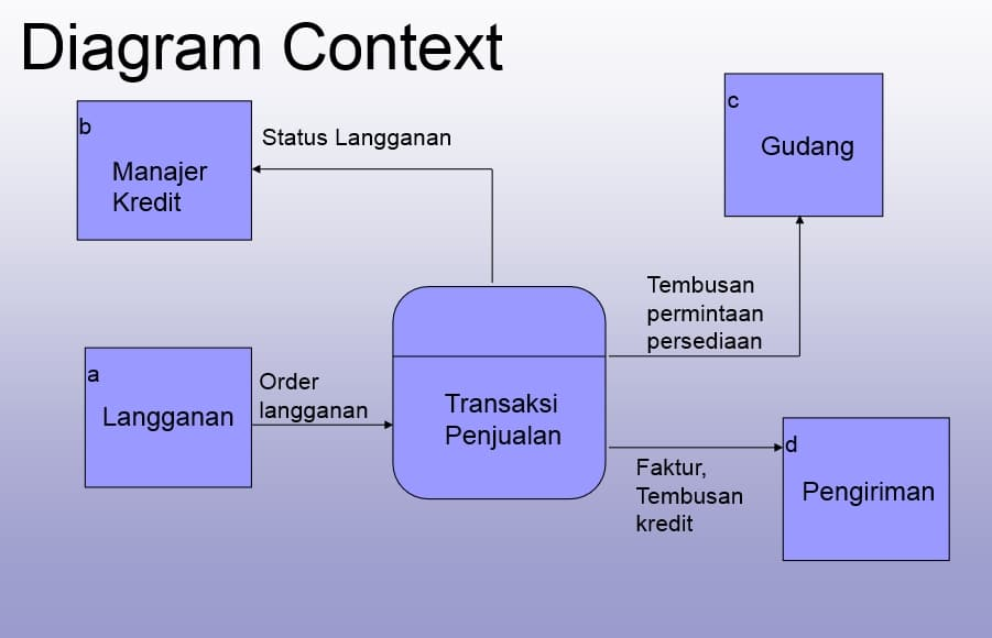 Pengertian dan contoh data flow diagram dfd atau diagram alir data diagram konteks ccuart Images