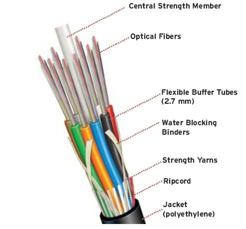 kabel fiber