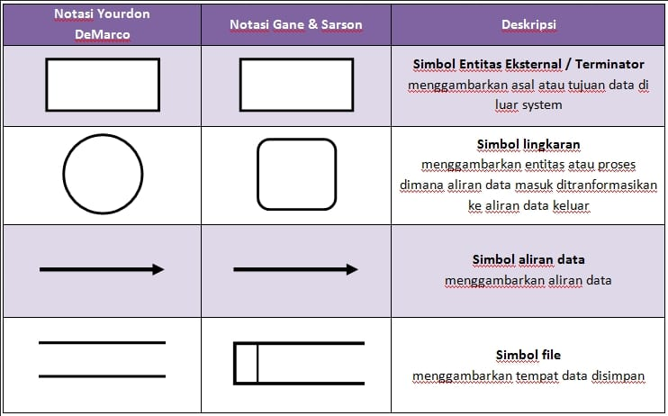 Pengertian dan contoh data flow diagram dfd atau diagram alir data pengertian dad ccuart Images