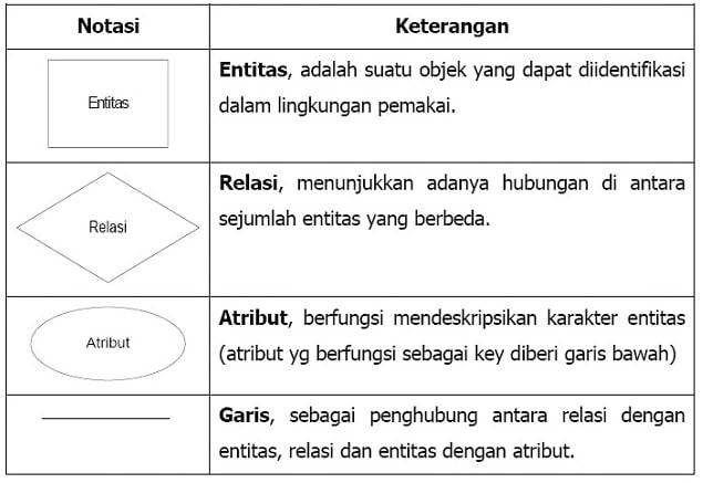 simbol entity relationship model
