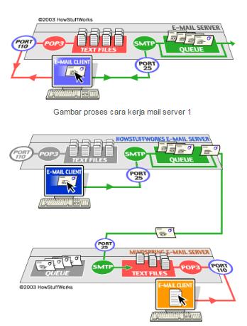 Cara Kerja Email Server Beserta Pengertiannya 1