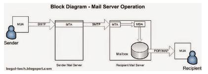 Cara Kerja Email Server Beserta Pengertiannya 2