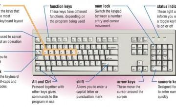 Cara Kerja Keyboard Komputer