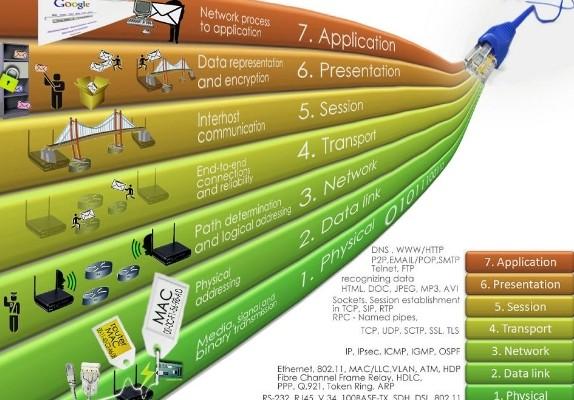 Pengertian dan Fungsi OSI Layer pada Jaringan Komputer – Pro.Co.Id