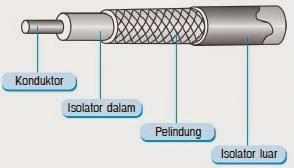 Jenis Kabel Yang Digunakan Dalam Jaringan 1