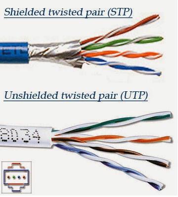 Jenis Kabel Yang Digunakan Dalam Jaringan 2