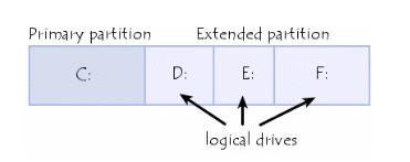 Jenis Partisi Hardsik (Primary, Extended, dan Logical) 1