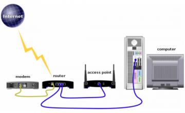 Perbedaan Access Point dan Router