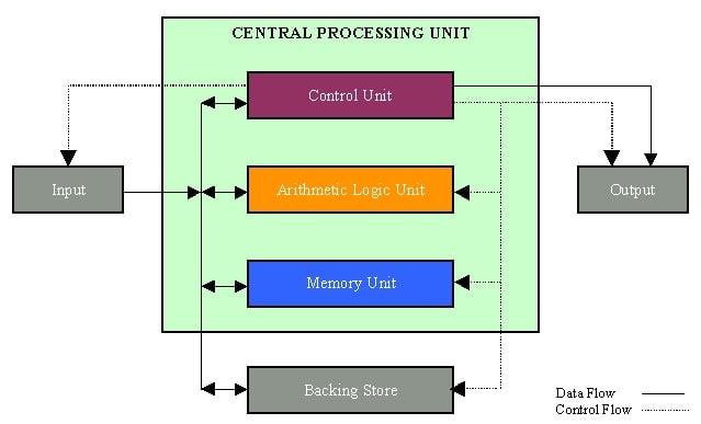 Pengertian , Fungsi dan Cara Kerja CPU (Central Processing ...