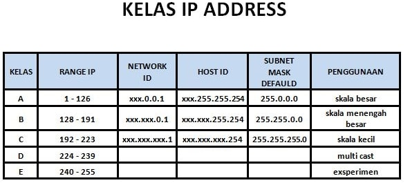 kelas ip address
