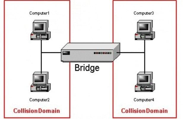 Pengertian Dan Fungsi Bridge Pada Jaringan Komputer Lengkap Dengan