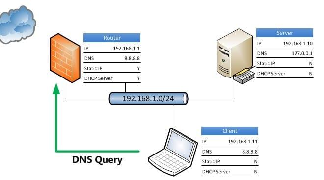 Sistem Nama Domain